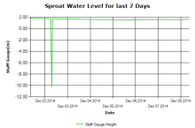Sproat River Levels Graph as of Dec 8 2014