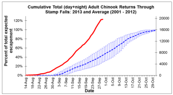 Chinook Returns as of Sept 29 2013