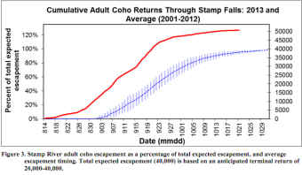Stamp River Coho Returns as of Oct 21 2013