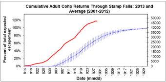 Coho Returns as of Sept 29 2013