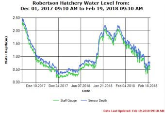 Upper River Water Levels