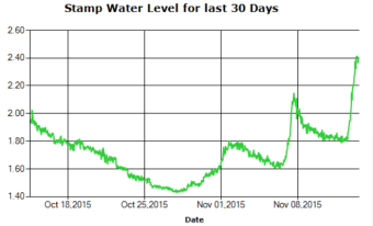 Stamp River Water Levels 30 Day