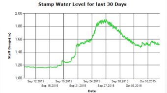 Stamp River Levels past 30 days
