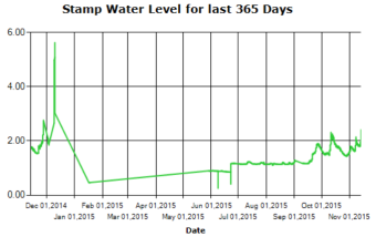 Stamp River Levels Annual Trend