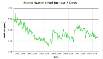 Stamp River Water Levels past 7 days