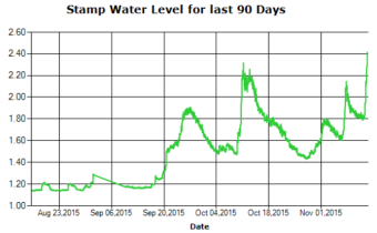 Stamp River Levels 90 day Trend