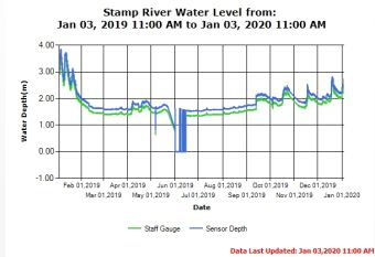 Stamp River Water Level Annual Trend Jan 3 2020