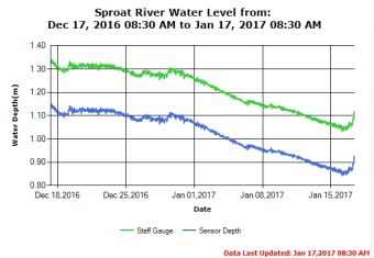 Sproat River Water Levels as of Jan 17 2017