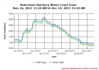 Robertson Creek Stamp River Levels