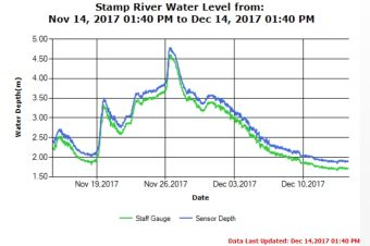Stamp River Middle Water Levels Guage