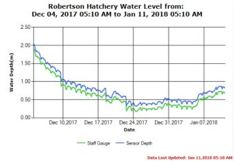 Upper River Water Levels as of Jan 11 2018