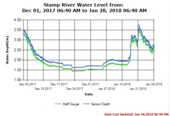 Stamp River Water Levels Jan 28 2018