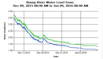Stamp River Level Past 30 day trend