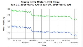 Stamp River Level Past 10 day trend