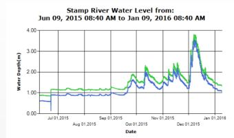 Stamp River Level Past 6 month trend
