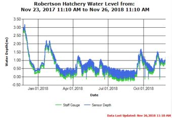 Robertson Creek Annual Trend as of Nov 26 2018