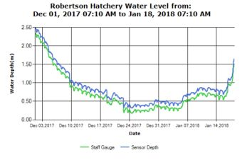 Upper River Water Levels Jan 18 2018