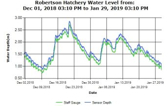 Roberston Creek Water Levels