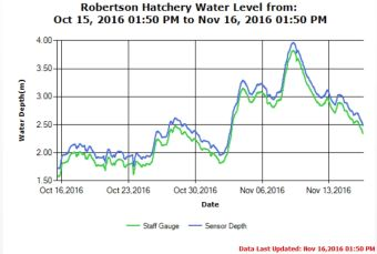 Robertson Hatchery Water Levels as of Nov 16 2016