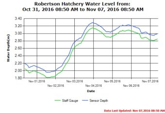 Roberston Creek Hatchery River Level As of Nov 7 2016