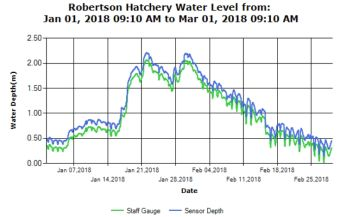 Upper River Water Levels Report