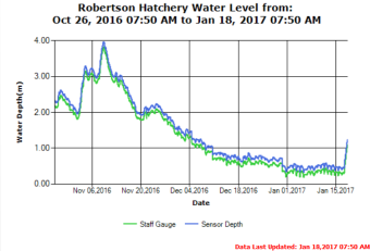 4 month river trend at Robertson hatchery Stamp River as of Jan 18 2017