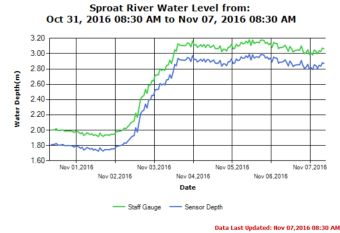 Sproat River Level as of Nov 7 2016