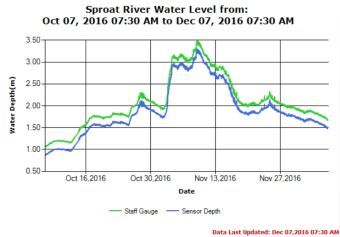 Sproat River Water Levels Trend as of Dec 7 2016