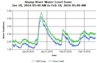 Stamp River 30 Day Levels Trend