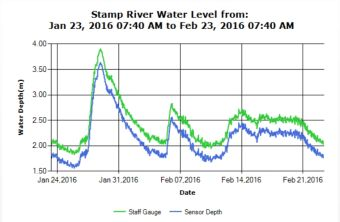 Stamp River 30 day River Level trend