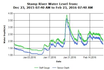 Stamp River 60 day river level trend