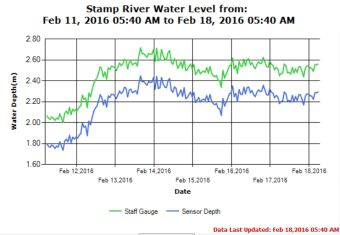 Stamp River 7 day river levels trend