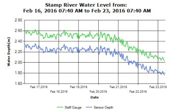 Stamp River 7 day River Level Trend