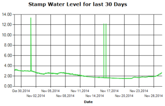 Stamp River Water Levels Last 30 Days