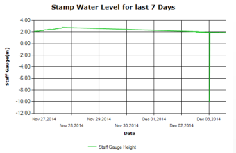 Stamp River Water Level last 7 days