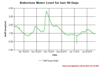 90 Day River Level Trend