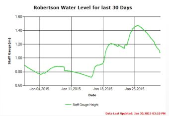 30 day water level trend