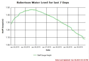 7 day water level trend