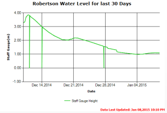 Thirty Day Water Level Trend