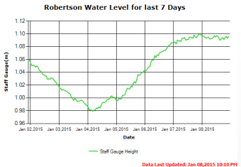 Seven Day Water Level Trend