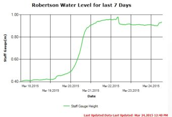 Stamp River Water Levels Last 7 days