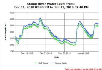 Stamp River Levels