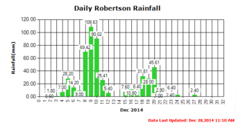 Stamp River Rainfall Trend Last 7 days