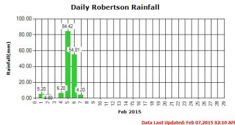 Stamp River Monthly Rainfall Record