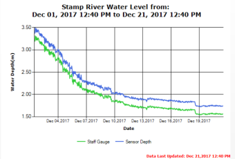 Stamp River Water levels as of Dec 21 2017
