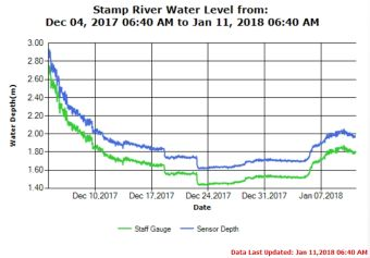 Stamp River Water Levels as of Jan 11 2018
