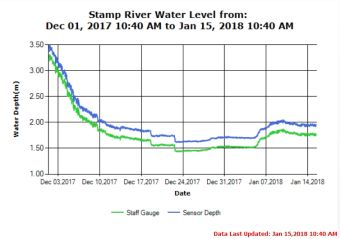 Stamp River Water Levels Jan 15 2018