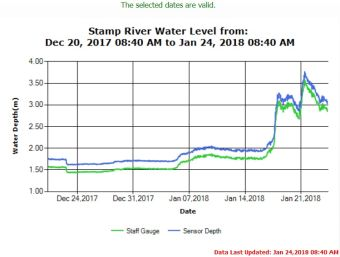 Stamp River Water Levels Jan 24 2018