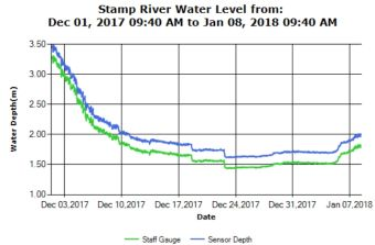 Stamp River Water Level Guage as of Jan 8 2018