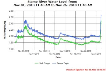 Stamp River Month Trend as of Nov 27 2018